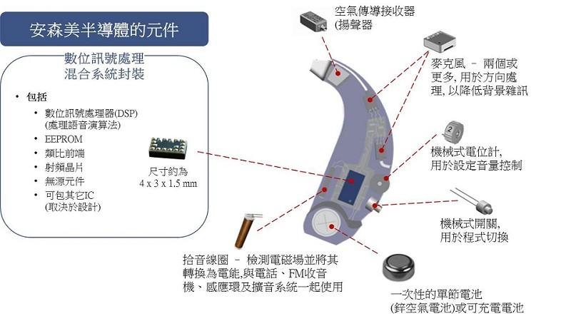 安森美半导体的可穿戴医疗半导体应用方案