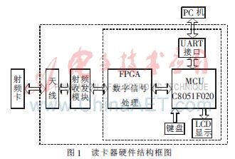 基于FPGA的915MHz射频读卡器设计