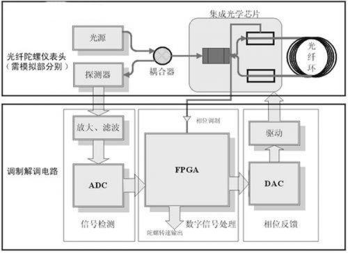 图1 数字闭环光纤陀螺仪系统结构图