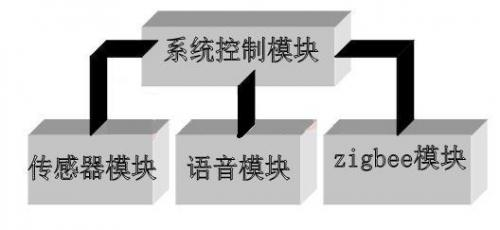 远程智能垃圾桶报警系统设计方案