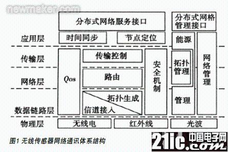 基于cc2510的无线传感器网络节点设计