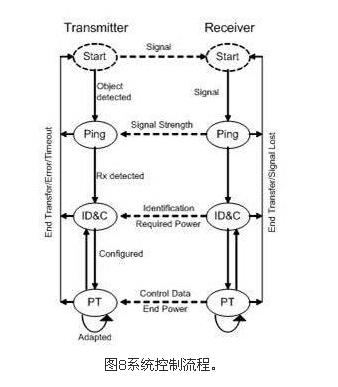 如果电力发射机侦测到一个或多个物体,它将尝试定位这些物体并区分