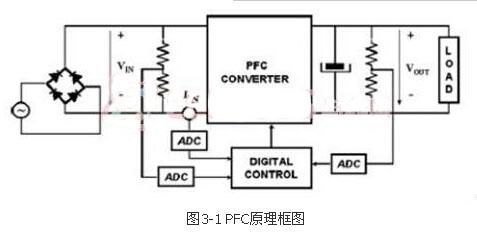 最经典的功率因数控制器设计方案,完整硬件框图