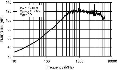 量化射频(RF)干扰对线性电路的影响