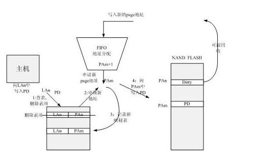 把大象关冰箱的步骤 --- nand flash控制器磨损管理算法芯片化硬实现