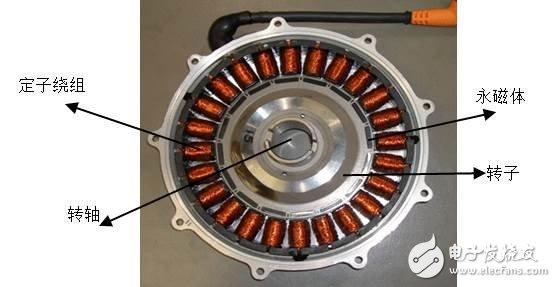 所谓电机,顾名思义,就是将电能与机械能相互转换的一种电力元器件。当电能被转换成机械能时,电机表现出电动机的工作特性;当电能被转换成机械能时,电机表现出发电机的工作特性。大部分电动汽车在刹车制动的状态下,机械能将被转化成电能,通过发电机来给电池回馈充电。 电机主要由转子,定子绕组,转速传感器以及外壳,冷却等零部件组成。在新能源汽车领域,永磁同步电机被广泛使用。所谓永磁,指的是在制造电机转子时加入永磁体,使电机的性能得到进一步的提升。而所谓同步,则指的是转子的转速与定子绕组的电流频率始终保持一致。因此,通过