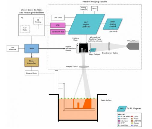 适用于自动化生产的光投影技术