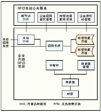 rfid网络结构框架图