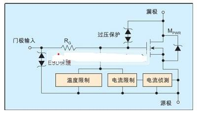 完全自保护MOSFET功率器件分析