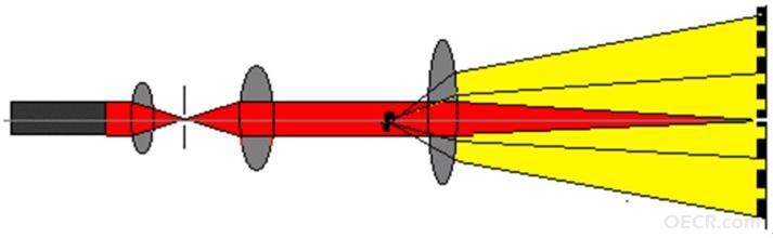 浅析激光测距仪测量原理以及方法