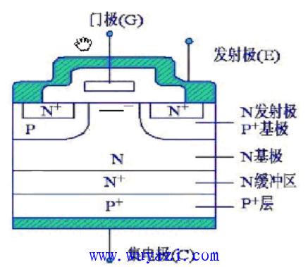 晶体管,是由bjt(双极型三极管)和mos(绝缘栅型场效应管)组成的复合全