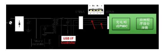 安森美半导体实现高通快速充电QC 3.0的方案优化能效