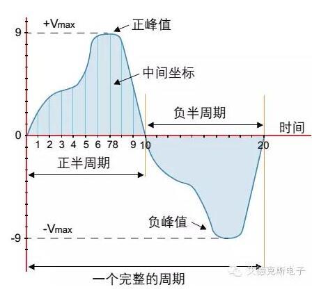 电源测量参数分析――艾德克斯IT9121功率表的应用