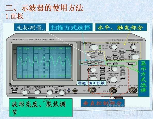在电动汽车产业研究开发及产业化过程中,BMS作为为电动汽车提供原始动力源管理系统,其性能的好坏直接影响了电动汽车的性能及使用寿命。我们常说的BMS(电池管理系统)功能主要有三种:通过测量动力电池的荷电状态,为驾驶员提供剩余的使用电量,以便提醒驾驶员能及时为电动电池进行充电;其.