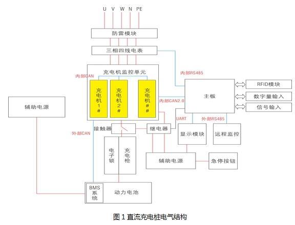 下面为比较典型的直流充电桩的电源解决方案,该方案只是简单地画出了一台充电机的应用。在实际应用中,一台充电机输出的十几千瓦的功率是不够的,往往需要并联3台左右充电机,以满足大电流输出的要求。如下图2所示:    供电说明:   电源部分中,首先需考虑大电流充电情况下BMS的辅助供电。在最新的国标中将此电源统一标定为12V10A的电源,且后续在BMS管理方面,乘用车与大巴车的BMS供电系统将统一标准。因此,此处推荐选择具有主动式PFC功能的LI120-10B12输出12V给BMS系统供电。   主控系统的