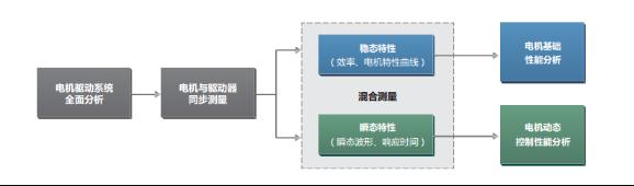 伺服电机系统测试解决方案