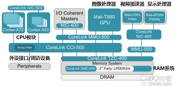 ARM公版架构 如上图所示,这是ARM的公版结构,而骁龙652和骁龙650两颗处理器被Qualcomm在公版基础上进行了深度定制化。最明显的改变就是将Mali-T880 GPU替换成Adreno 510 GPU,这也是Qualcomm一贯的强项,凭借GPU性能和友商拉开差距。另一个明显的区别就是集成了自家的骁龙X8 LTE调制解调器,能够带来LTE Cat.
