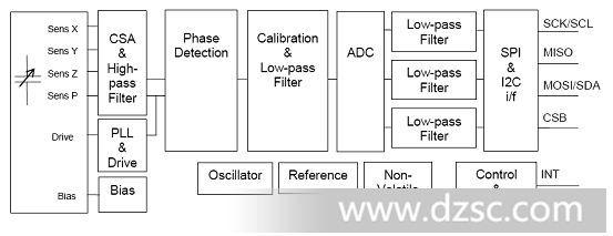 消费电子新宠vti角速率传感器cmr3000-三轴陀螺仪-vt