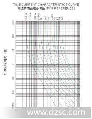 2008欧规塑封圆形保险丝