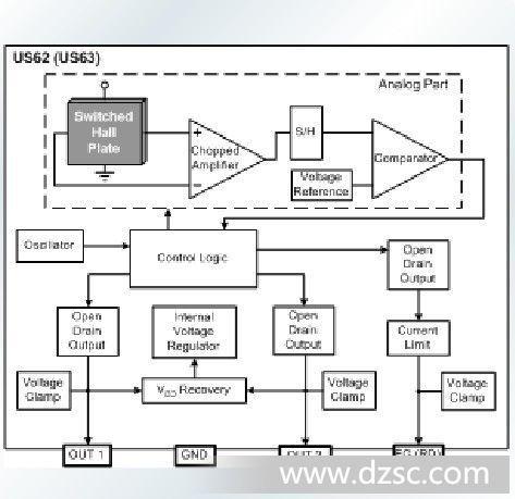 cmos 工艺,芯片集成了霍尔传感器,动态失调校正和下桥输出驱动器.