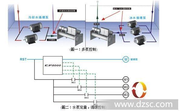 台达变频器cp系列 vfd220cp43a-21 绝对超值价4329元/台