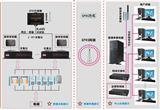 电梯远程监控系统
