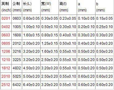 专业各阻值0603 5% 旺诠贴片电阻 全新原装,质