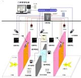 视网膜识别系统