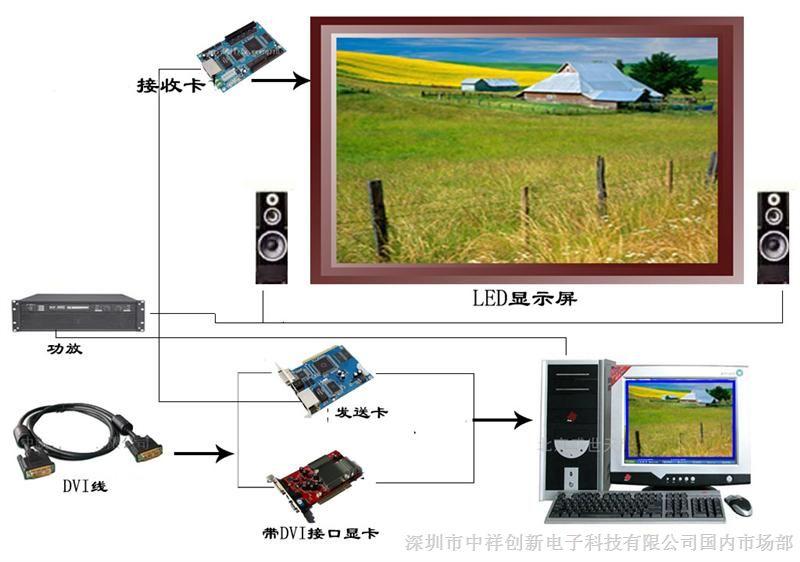 2、系统功能简介 1)、操作系统采用WindowsXP。所有应用软件均以Windows为操作平台且界面友好。可以显示各种计算机信息,如文字、表格,图形、图画及二、三维动画等;具有丰富的播放方式,可以即时显示滚动信息、如通知、环境温度,湿度等,可以显示模拟时钟,数字时钟,倒/正计时,显示体育比分等。