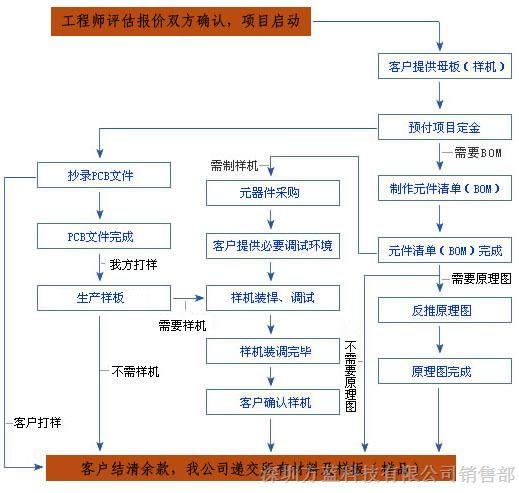 pcb反推原理图公司|深圳pcb反推原理图公司