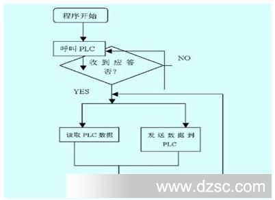 单片机端通讯程序流程图