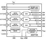 AD原装进口单芯片、三通道、高速数模转换器