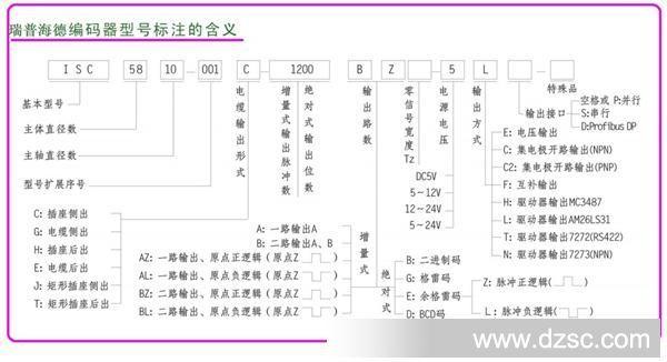 HEDSS无锡海德监理法兰类编码器ISN4406-0同步意见范本审核图纸图片