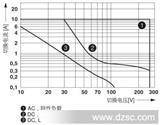 原装进口固态继电器2900291 PLC-RPT- 24DC/21HC导轨安装单通道