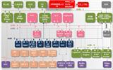 新唐N3292 H.264 编解码系列