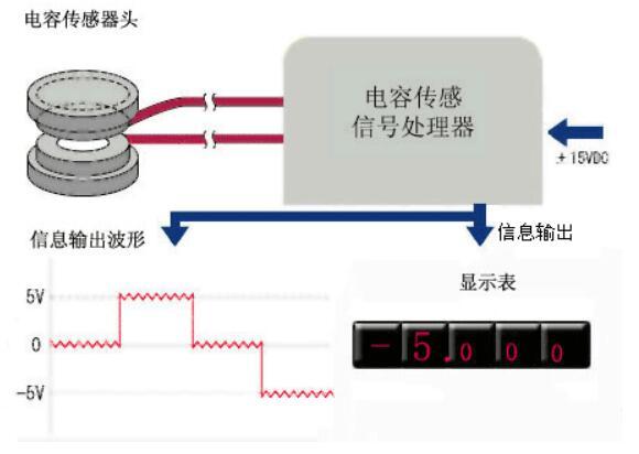 电感式角位移传感器_可调电容位移传感器_电阻/电容/电感传感器_捷配仪器仪表网