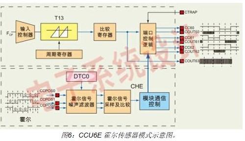 维库电子市场网 电子元器件 贴片电感 > 英飞凌公司的xc866/846可实现
