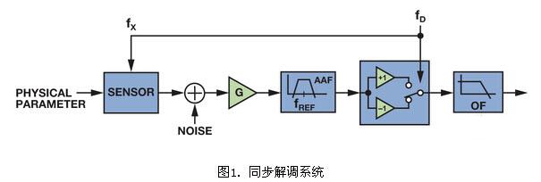 低功耗同步解调器设计考虑因素