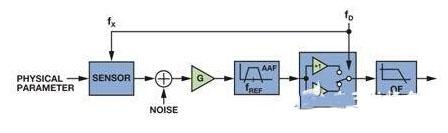 低成本、低功耗的同步解调器的设计
