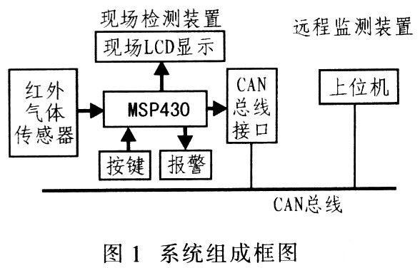 CAN总线和MSP430的CO(一氧化碳)红外检测系统设计